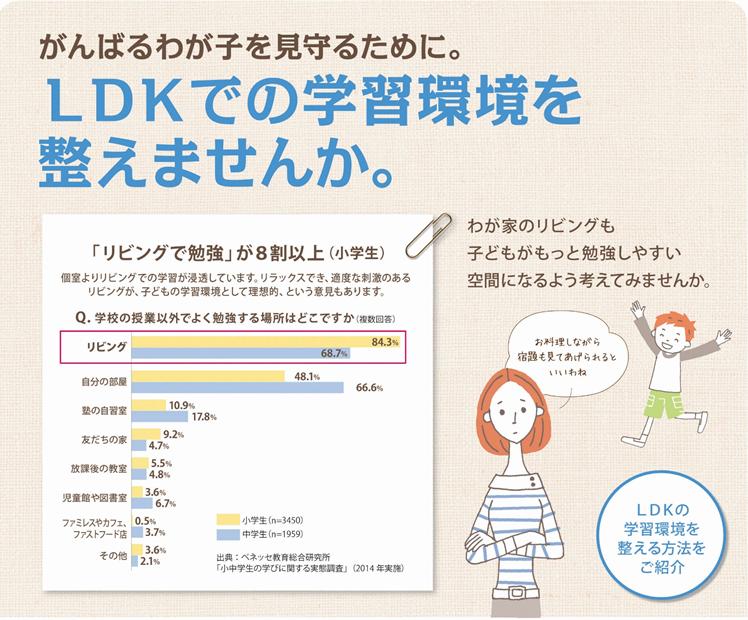 LDK学習環境